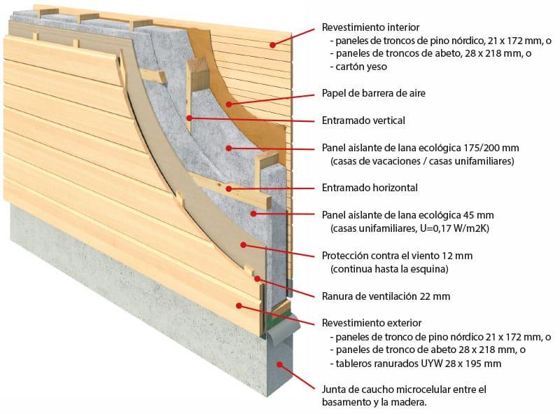 rakenne-espanja-ekovilla