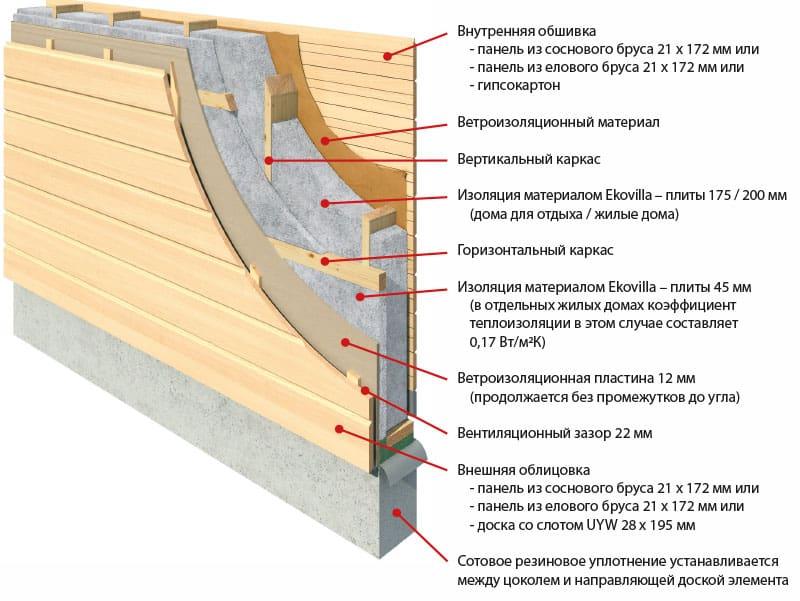 rakenne-venaja-ekovilla